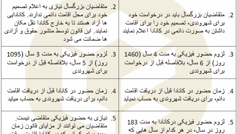 citizenship-act-proposed-changes-table-farsi-2